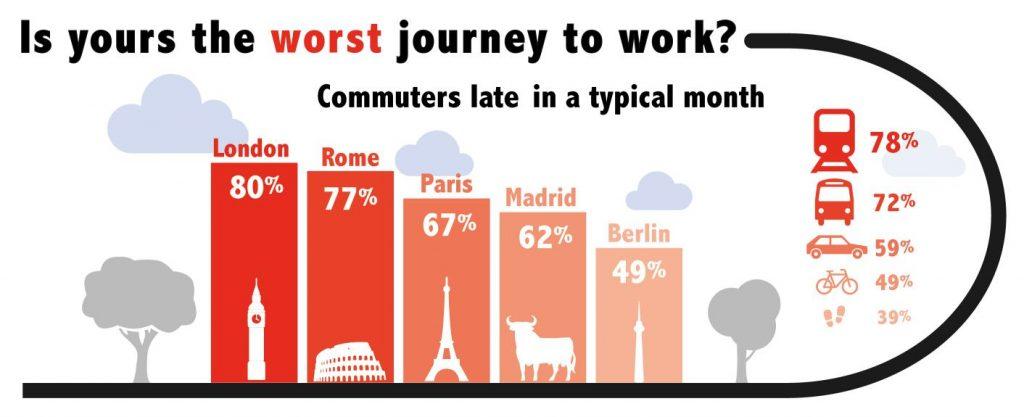 ricerca-ford-stress-da-tragitto-casa-lavoro